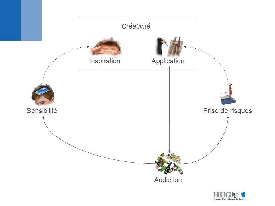Créativité Inspiration Application Sensibilité Prise de risques Addiction
