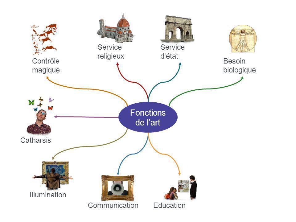 Fonctions de l'art Contrôle magique Service religieux Service d'état