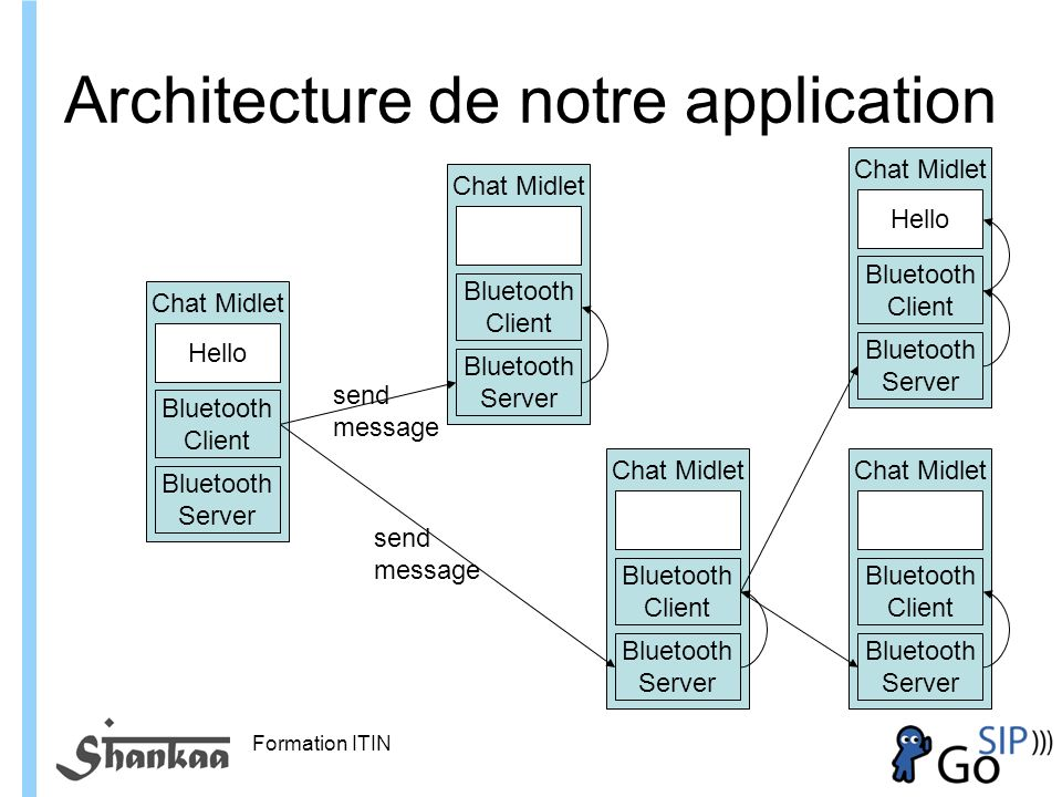 Architecture de notre application