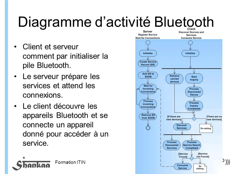 Diagramme d'activité Bluetooth