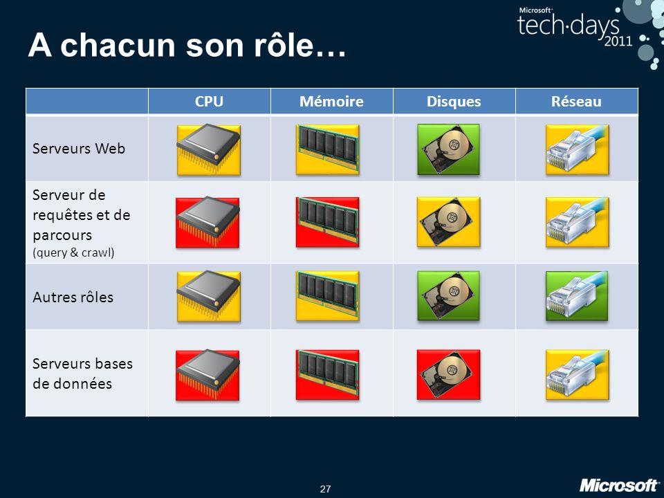 A chacun son rôle… CPU Mémoire Disques Réseau Serveurs Web