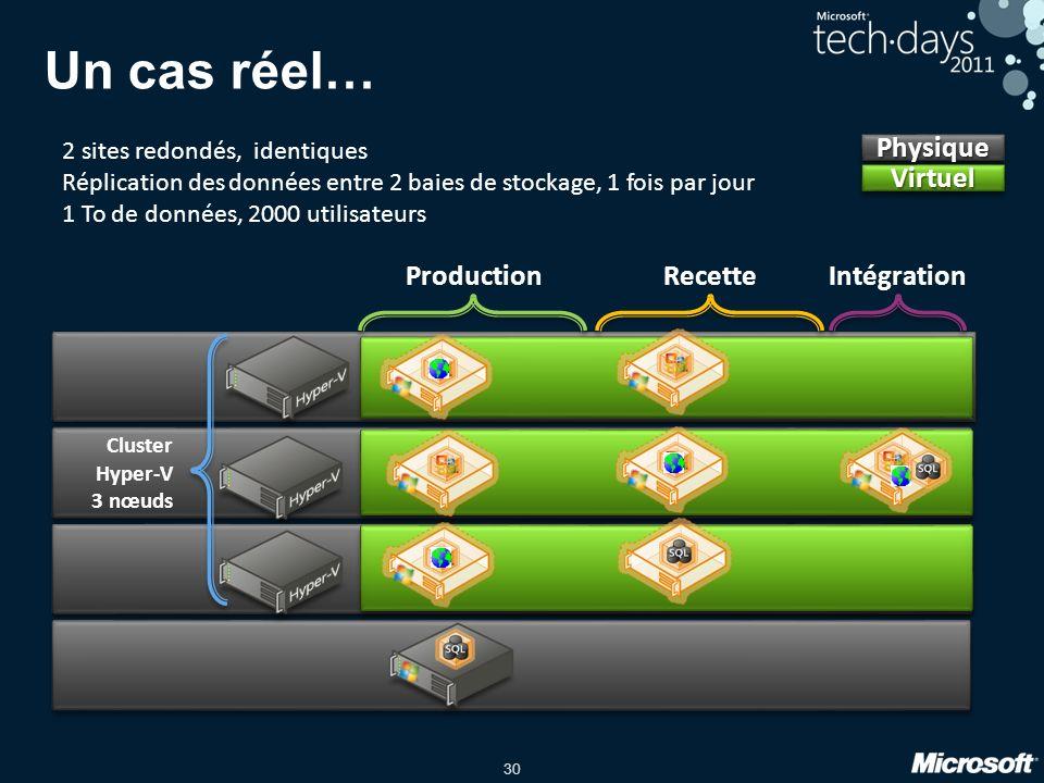Un cas réel… Physique Virtuel Production Recette Intégration