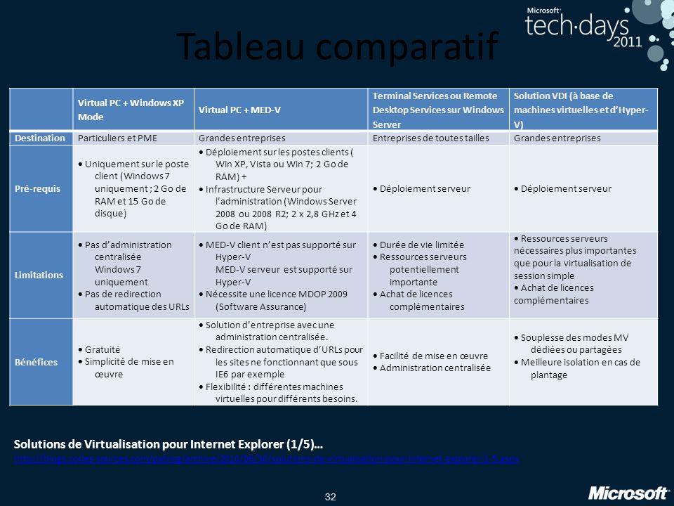 Tableau comparatif Virtual PC + Windows XP Mode. Virtual PC + MED-V. Terminal Services ou Remote Desktop Services sur Windows Server.