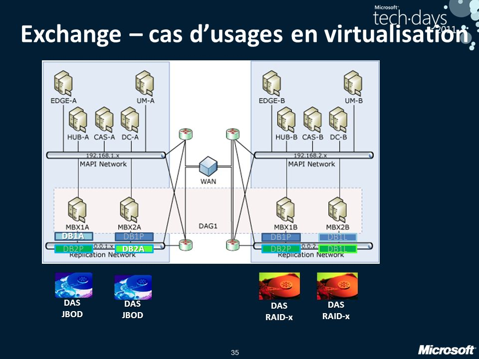 Exchange – cas d'usages en virtualisation