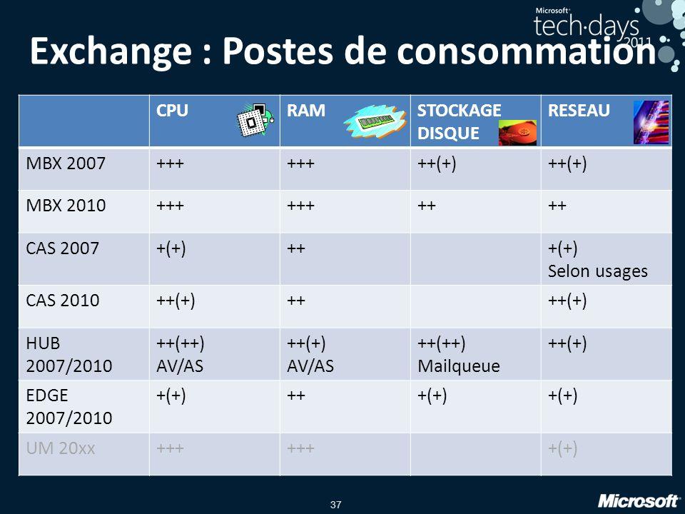 Exchange : Postes de consommation