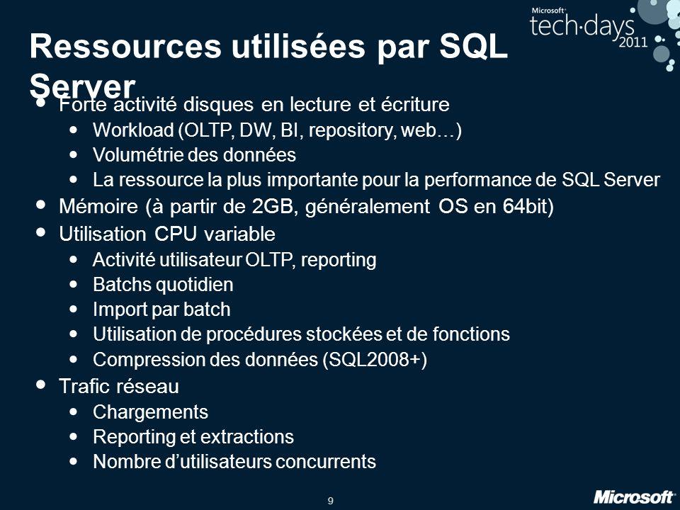 Ressources utilisées par SQL Server
