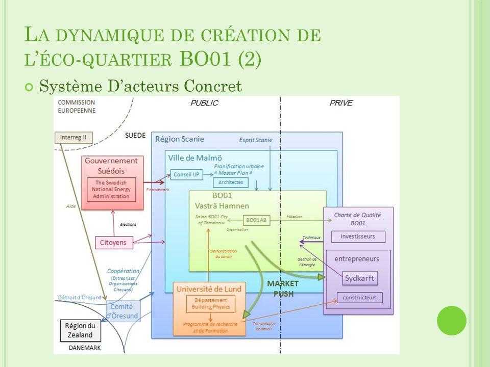 La dynamique de création de l'éco-quartier BO01 (2)