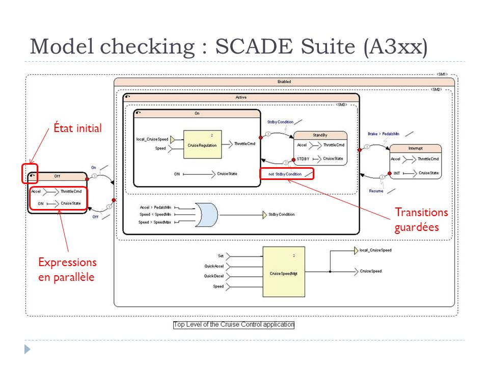 Model checking : SCADE Suite (A3xx)