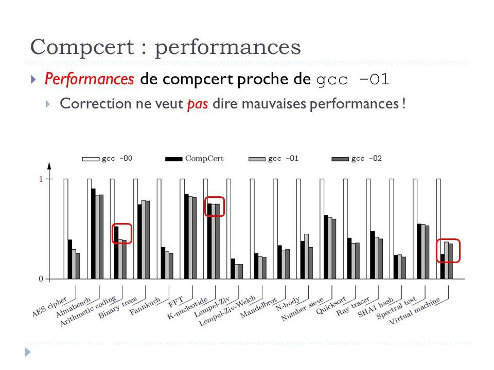 Compcert : performances