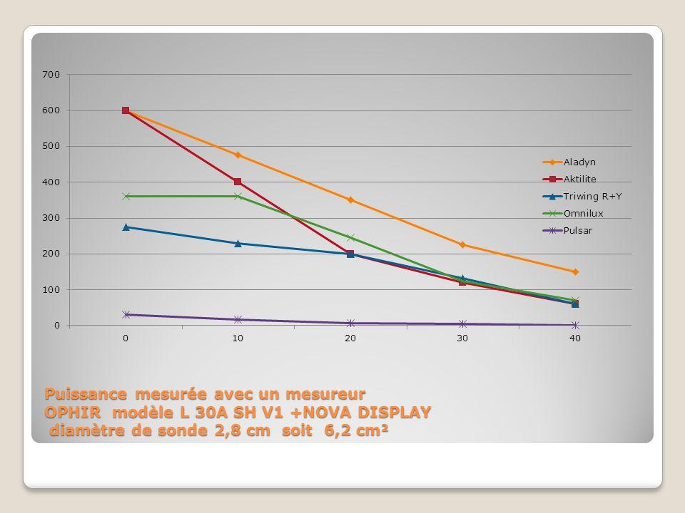Puissance mesurée avec un mesureur OPHIR modèle L 30A SH V1 +NOVA DISPLAY diamètre de sonde 2,8 cm soit 6,2 cm²