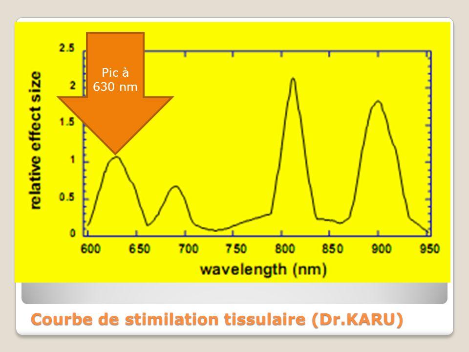 Courbe de stimilation tissulaire (Dr.KARU)