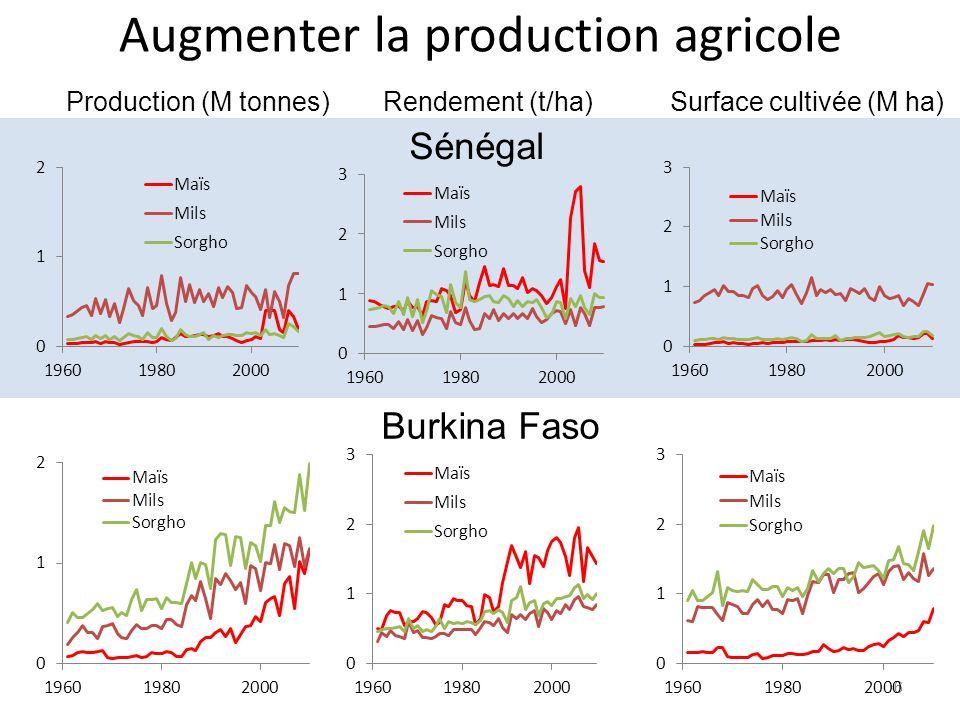 Augmenter la production agricole
