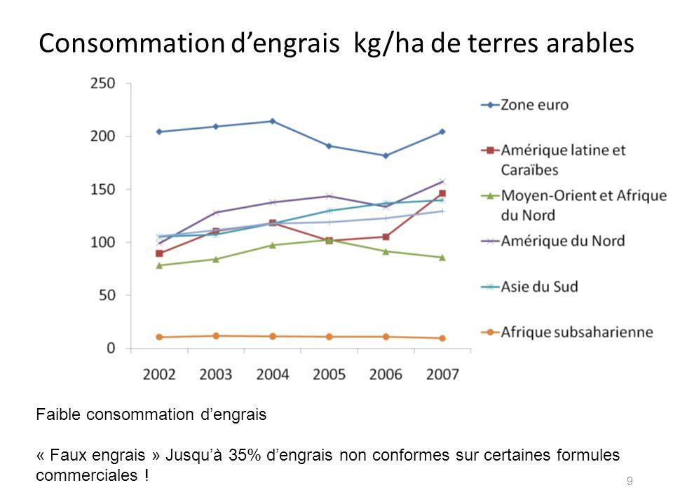 Consommation d'engrais kg/ha de terres arables