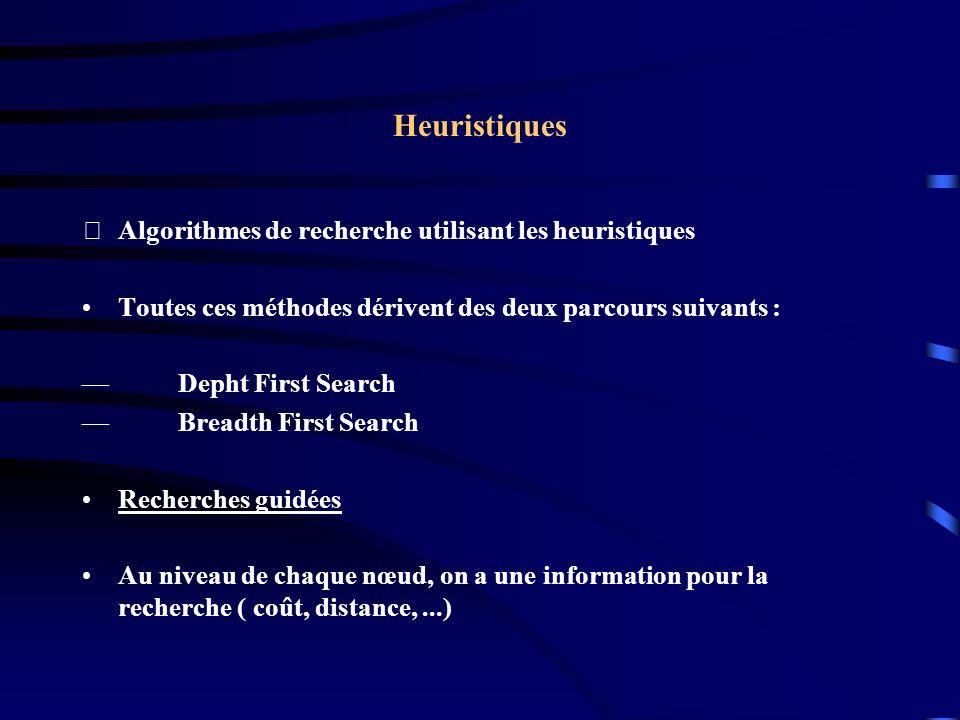 Heuristiques Algorithmes de recherche utilisant les heuristiques