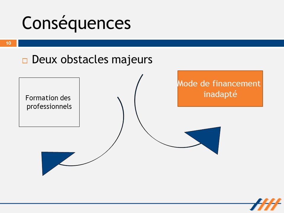 Conséquences Deux obstacles majeurs Mode de financement inadapté