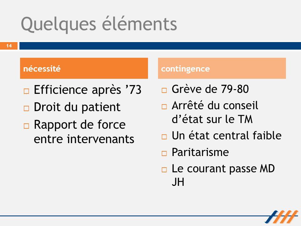 Quelques éléments Efficience après '73 Droit du patient