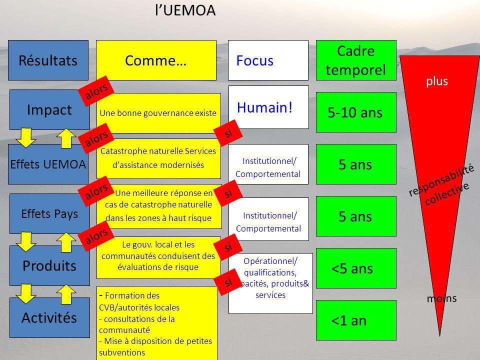 Typologie de la GAR: « Gestion de Désastre Naturel» par l'UEMOA