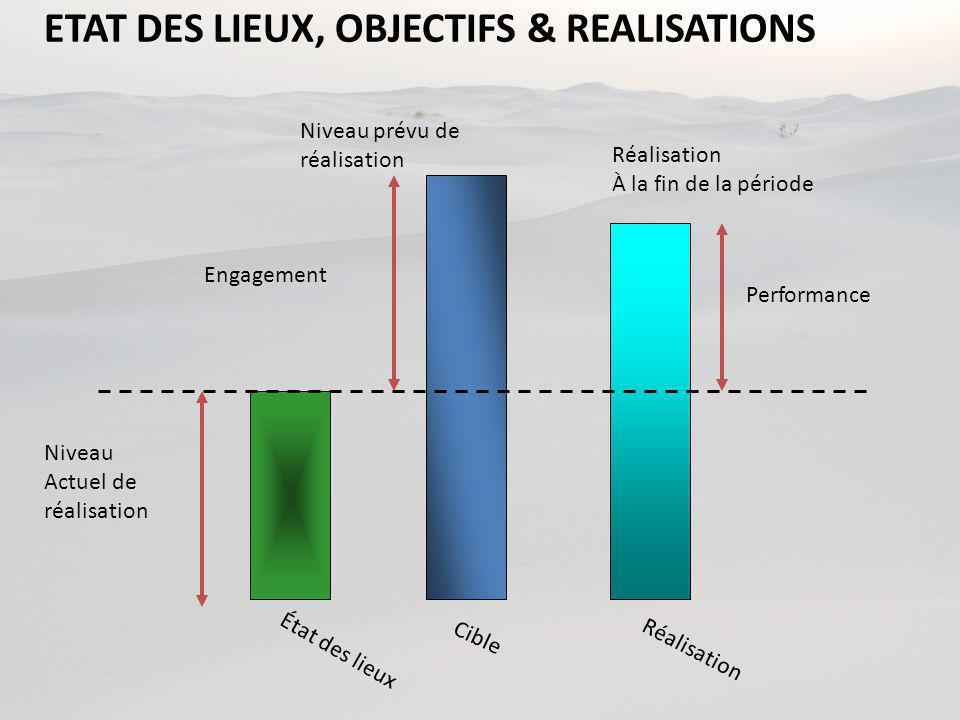 ETAT DES LIEUX, OBJECTIFS & REALISATIONS
