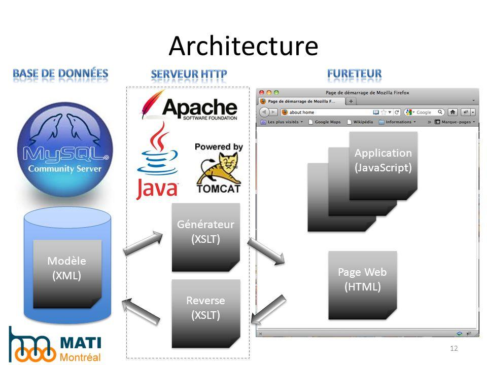 Architecture Base de données Serveur HTTP Fureteur Application