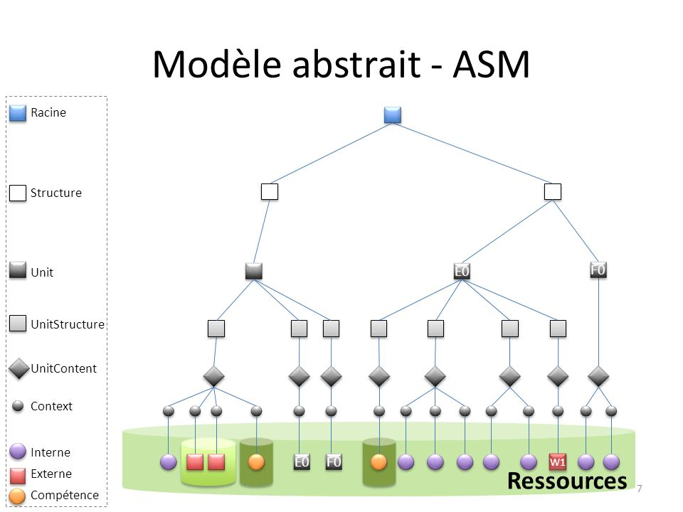Modèle abstrait - ASM Ressources E0 F0 F0 E0 Racine Structure Unit