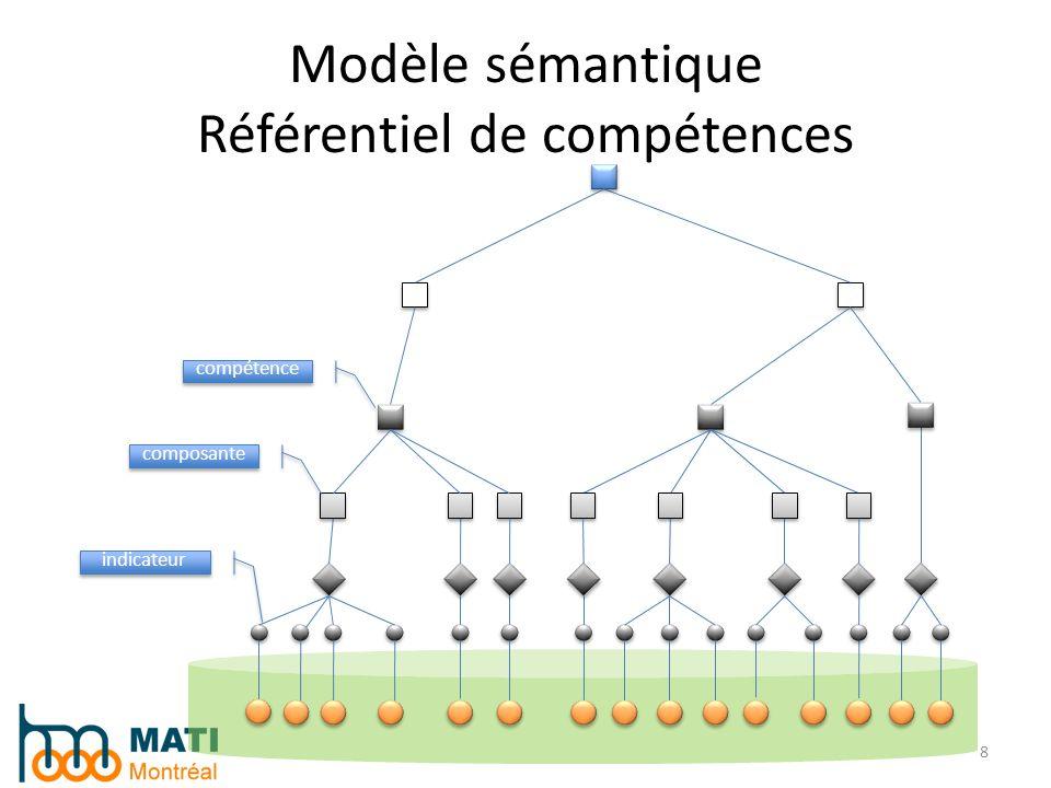 Modèle sémantique Référentiel de compétences