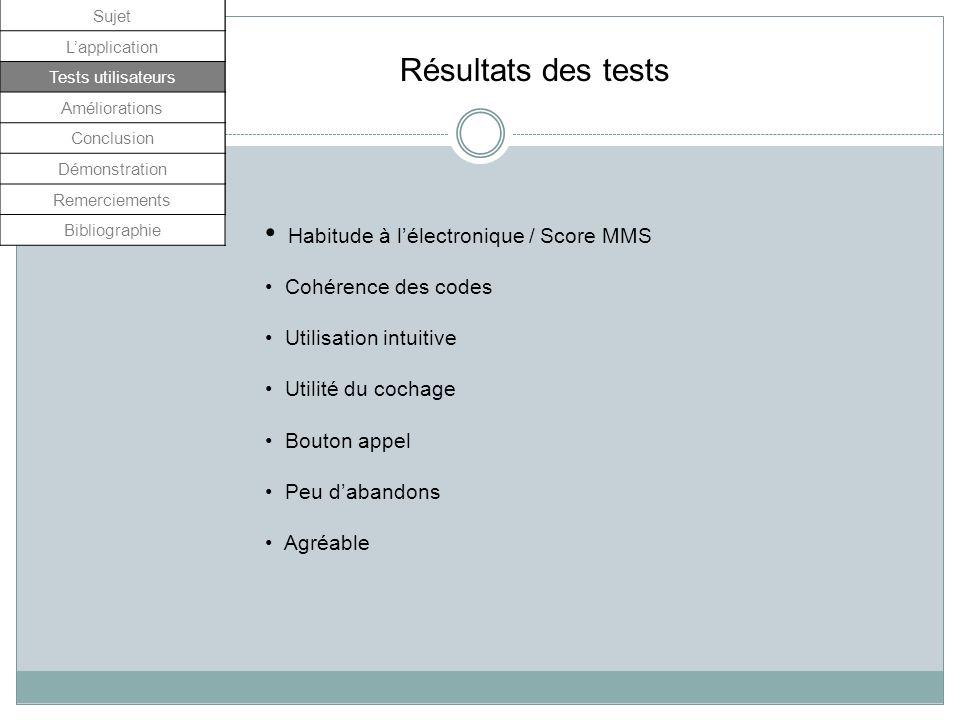 Résultats des tests Habitude à l'électronique / Score MMS