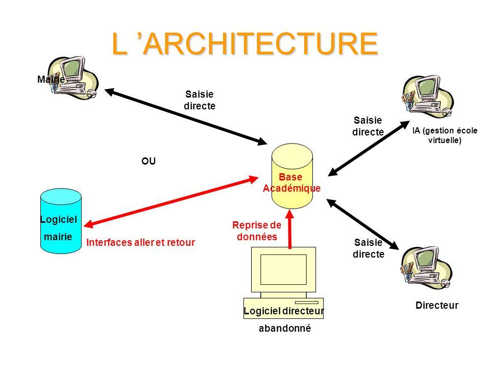 IA (gestion école virtuelle) Interfaces aller et retour
