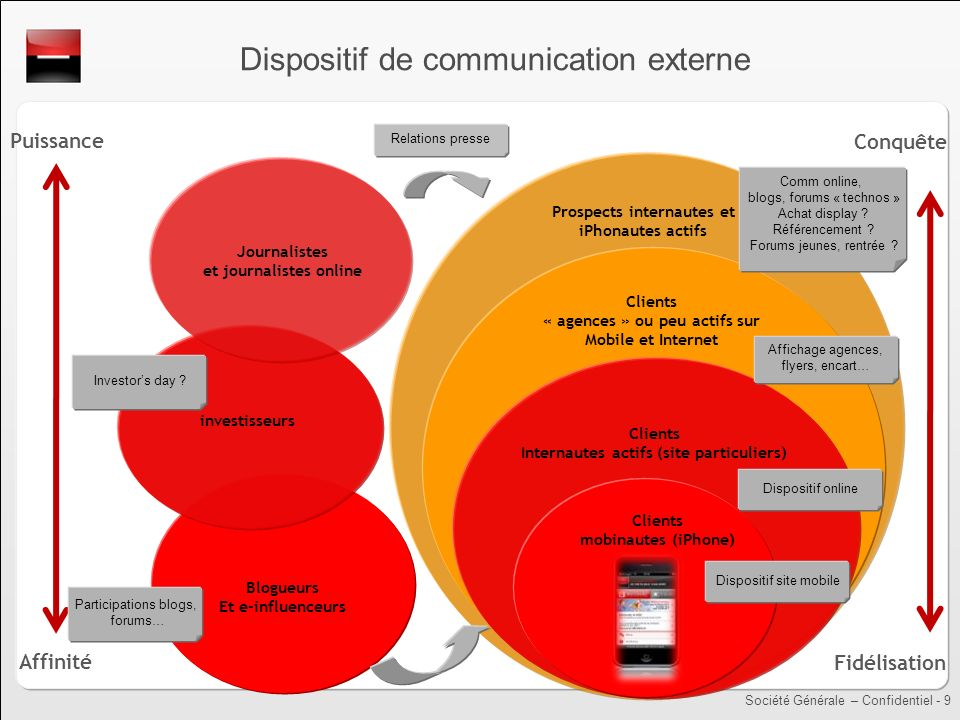 Dispositif de communication externe