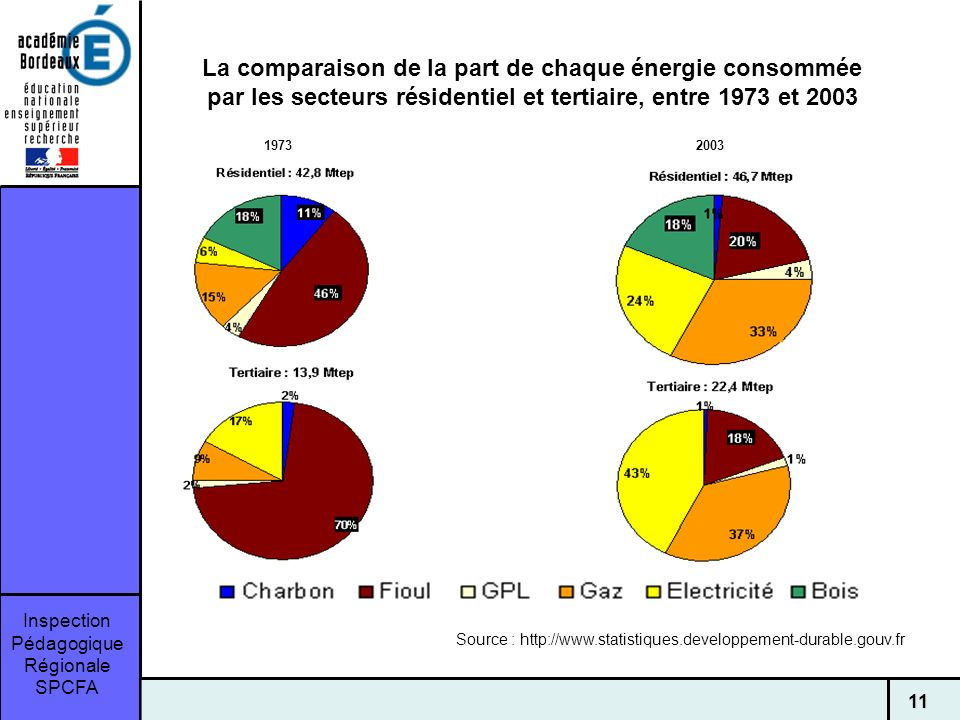 Source : http://www.statistiques.developpement-durable.gouv.fr