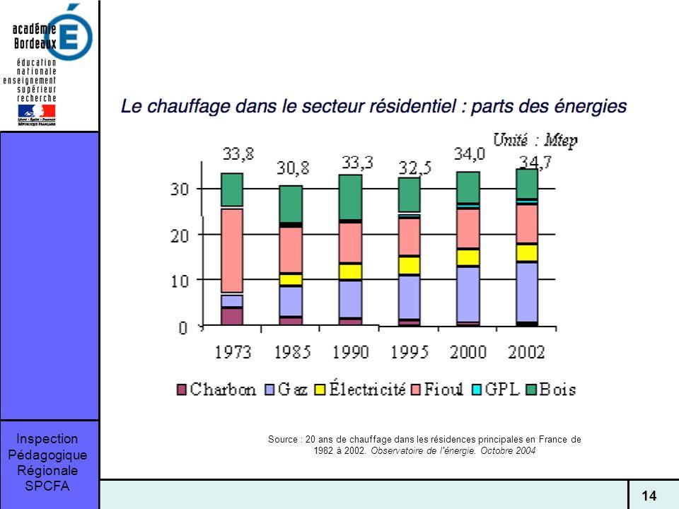 Source : 20 ans de chauffage dans les résidences principales en France de 1982 à 2002.