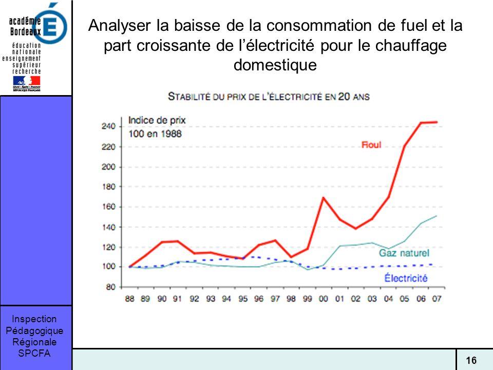 Analyser la baisse de la consommation de fuel et la part croissante de l'électricité pour le chauffage domestique