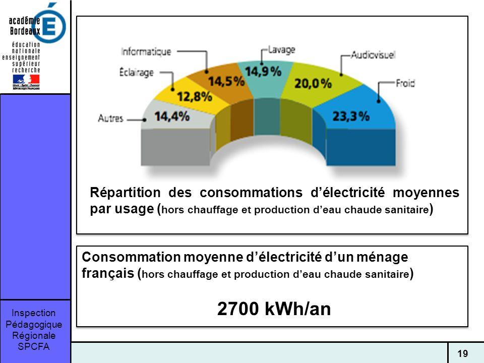 Répartition des consommations d'électricité moyennes par usage (hors chauffage et production d'eau chaude sanitaire)