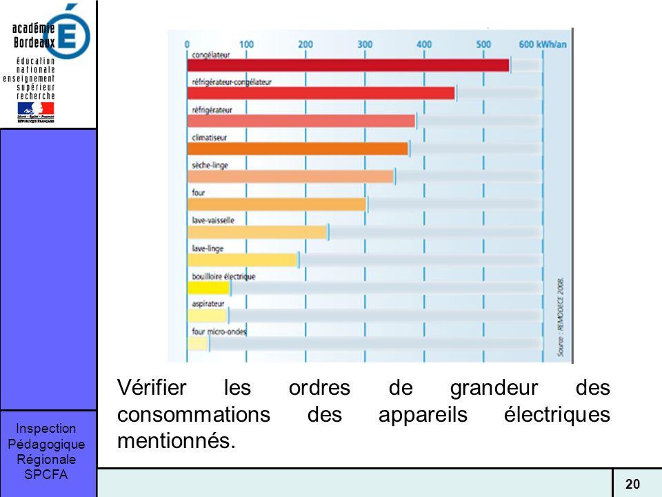 Vérifier les ordres de grandeur des consommations des appareils électriques mentionnés.