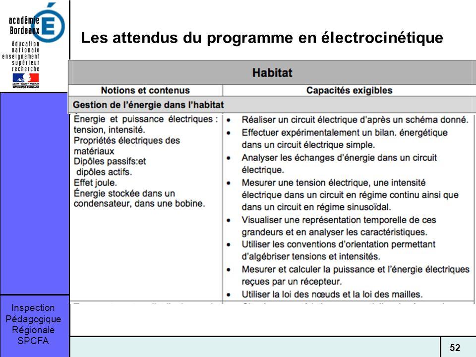 Les attendus du programme en électrocinétique