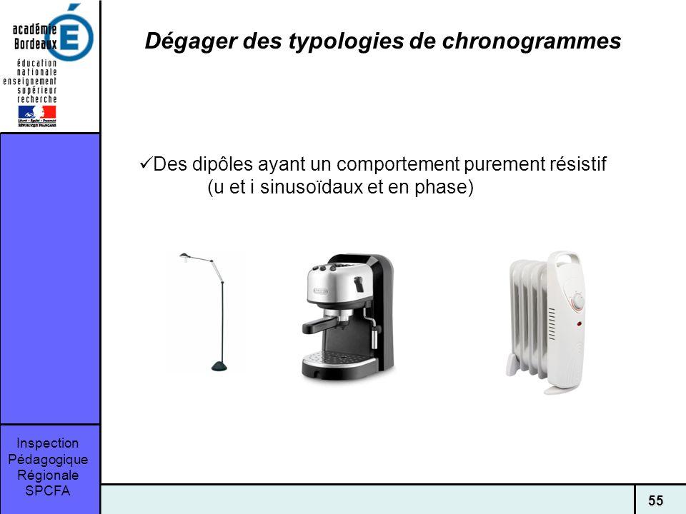 Dégager des typologies de chronogrammes