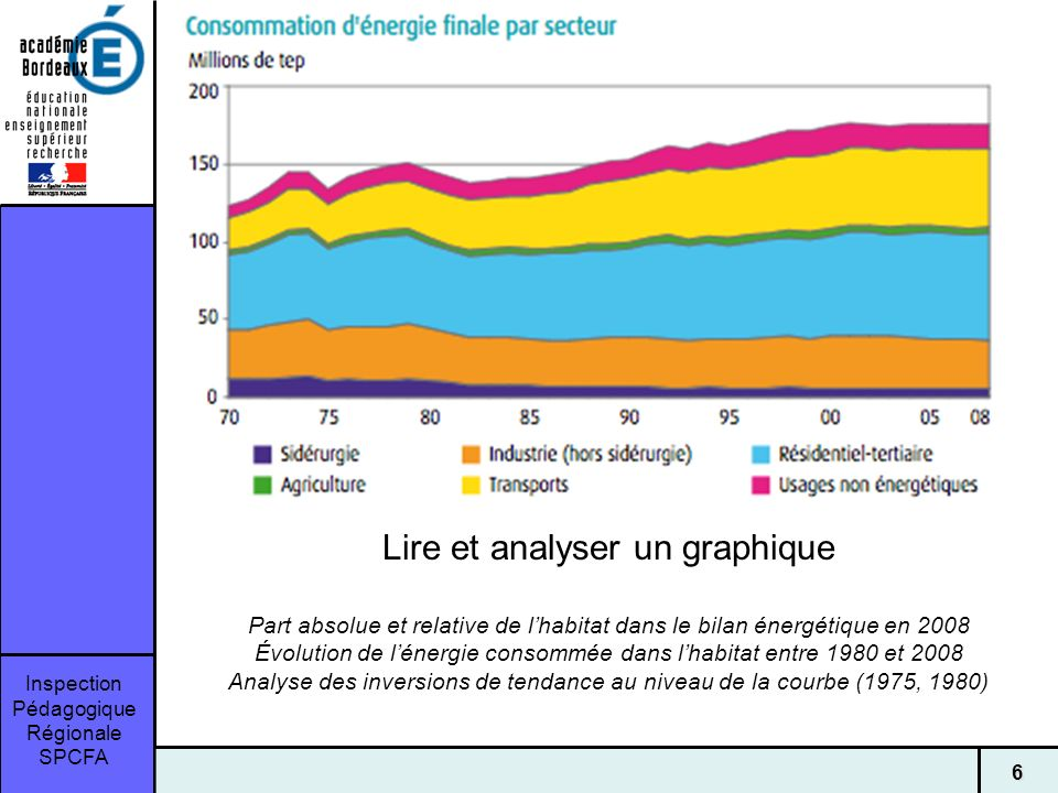 Lire et analyser un graphique