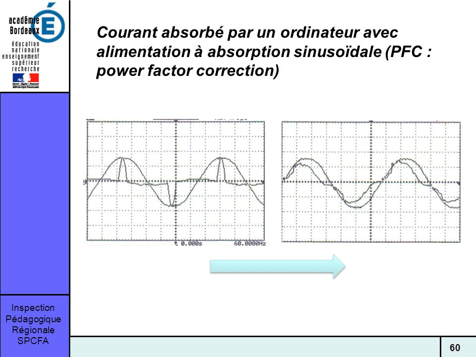Courant absorbé par un ordinateur avec alimentation à absorption sinusoïdale (PFC : power factor correction)