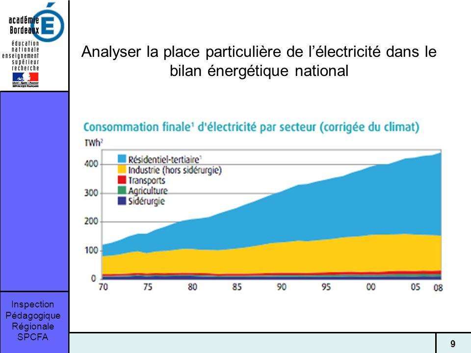 Analyser la place particulière de l'électricité dans le bilan énergétique national