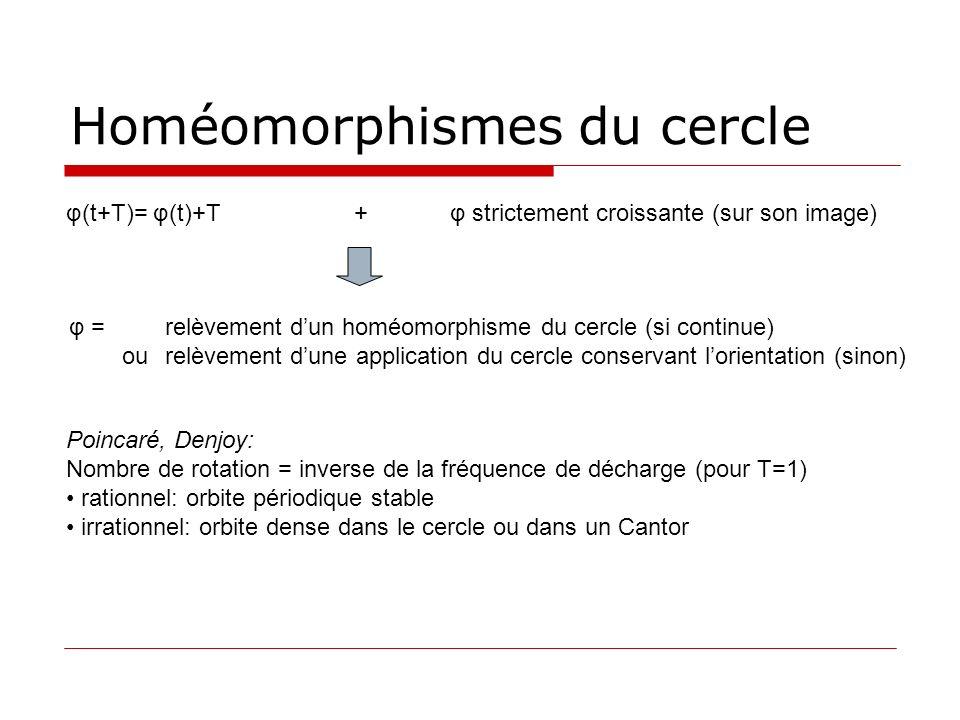 Homéomorphismes du cercle
