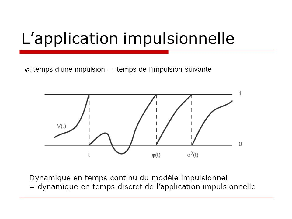 L'application impulsionnelle