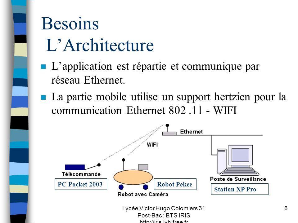 Besoins L'Architecture