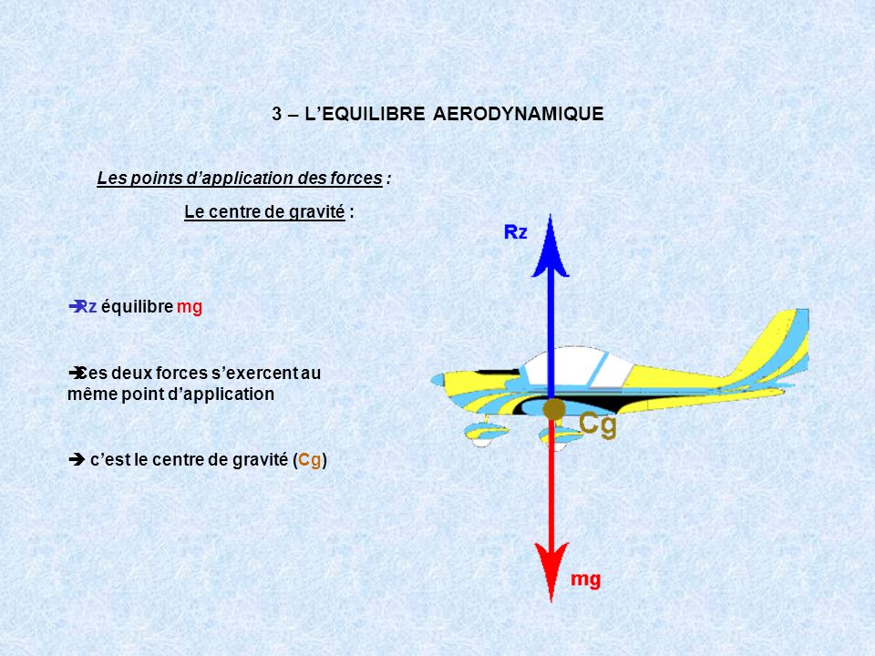 3 – L'EQUILIBRE AERODYNAMIQUE