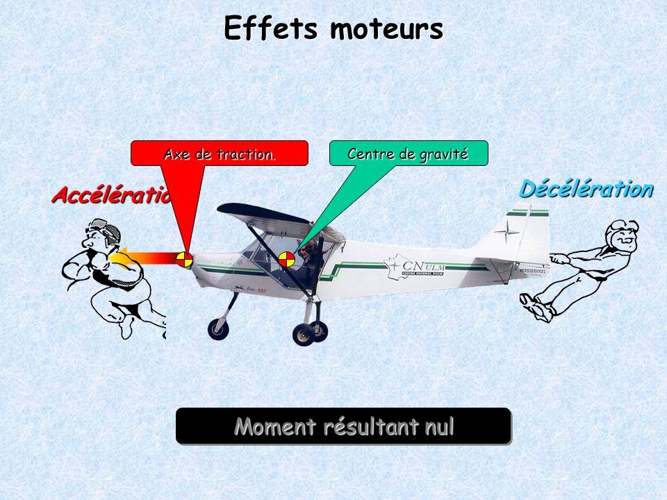 Effets moteurs Décélération Accélération Moment résultant nul