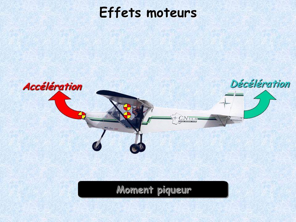 Effets moteurs Décélération Accélération Moment cabreur Moment piqueur