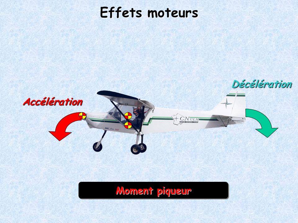 Effets moteurs Décélération Accélération Moment piqueur Moment cabreur