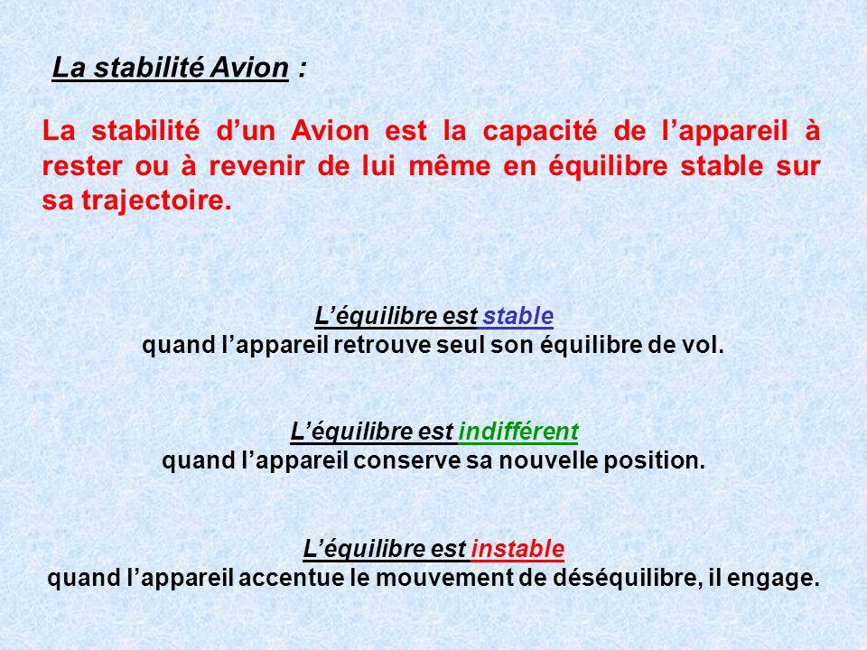 La stabilité Avion : La stabilité d'un Avion est la capacité de l'appareil à rester ou à revenir de lui même en équilibre stable sur sa trajectoire.