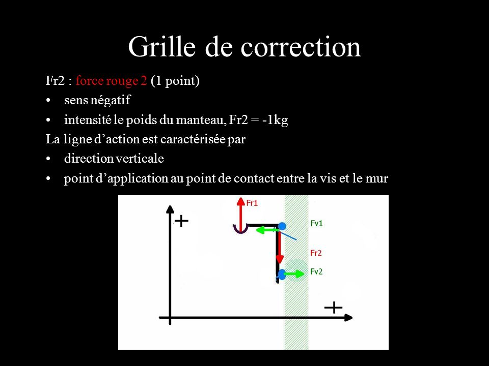 Grille de correction Fr2 : force rouge 2 (1 point) sens négatif