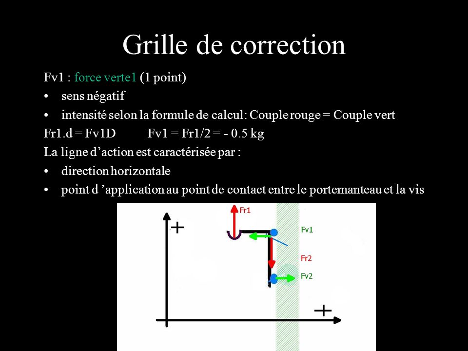 Grille de correction Fv1 : force verte1 (1 point) sens négatif