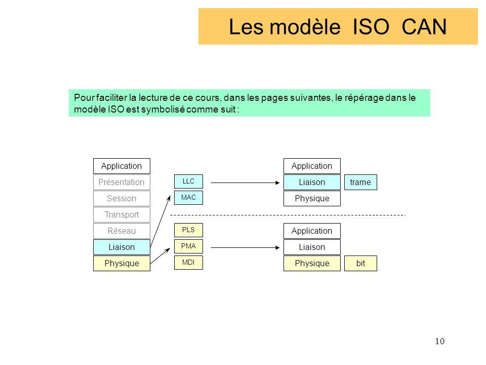 Les modèle ISO CAN Pour faciliter la lecture de ce cours, dans les pages suivantes, le répérage dans le modèle ISO est symbolisé comme suit :