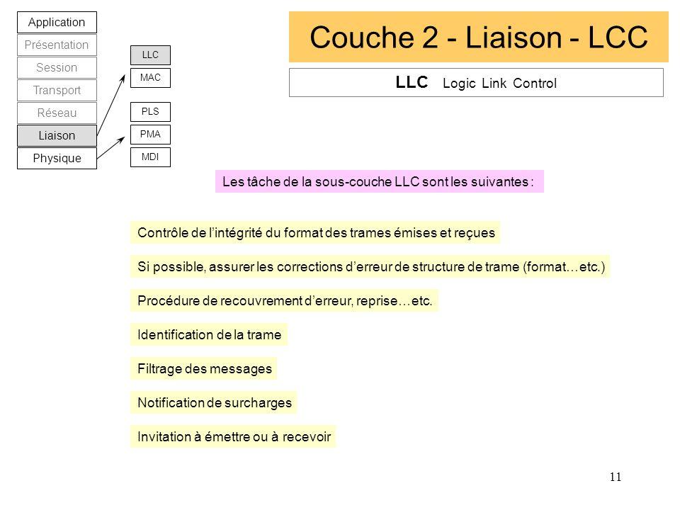 Couche 2 - Liaison - LCC LLC Logic Link Control